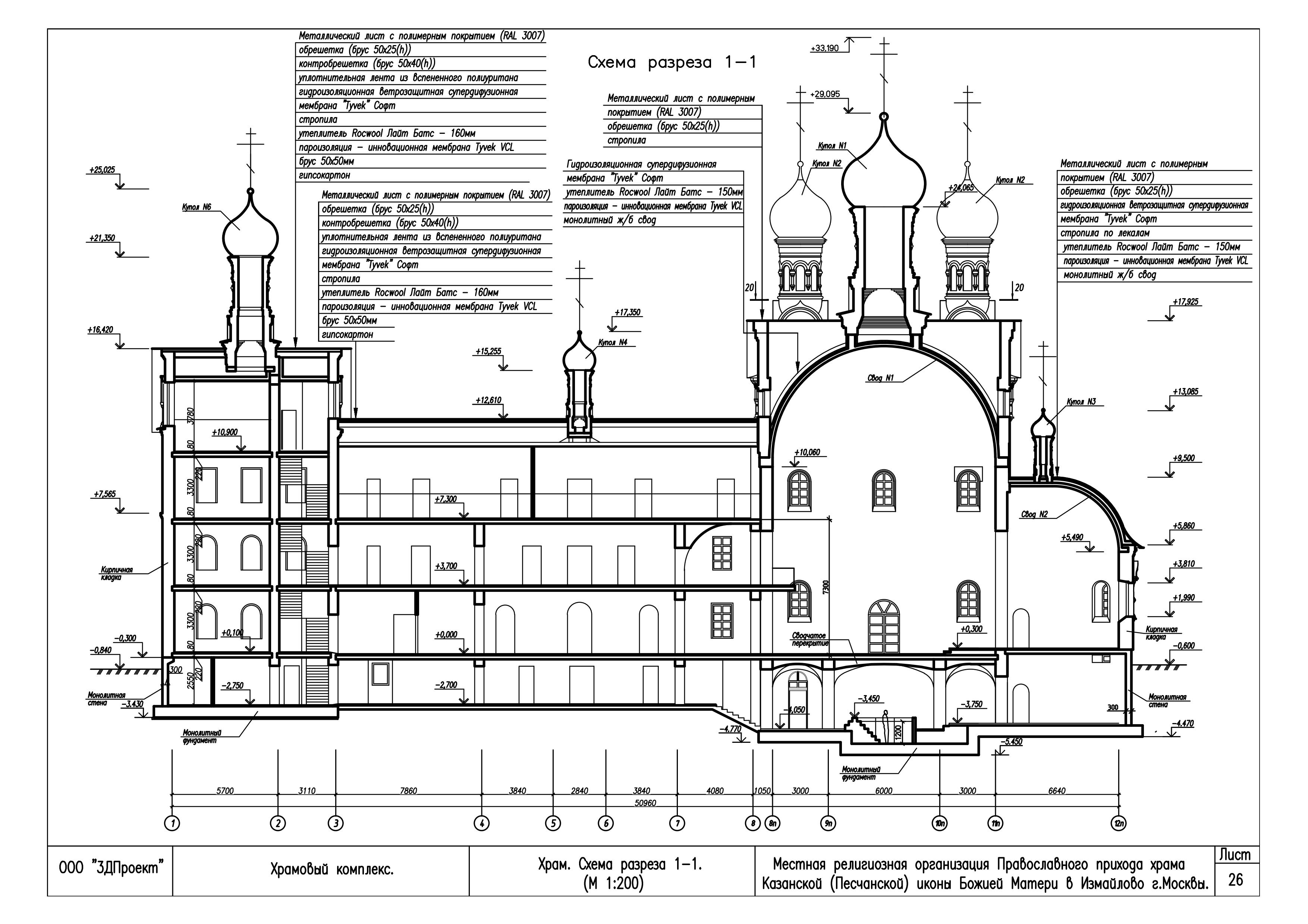история русской православной церкви схема